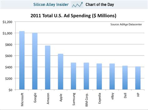 12 Companies That Spend The Most On Advertising Naibuzz | chart of the day which tech company spends the most on