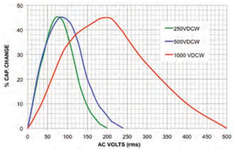 x7r capacitance vs temperature ac power capacitors