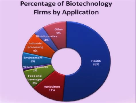 Mba In Biotechnology In Canada by Custom Essay Order Enzymes In Industry Coursework