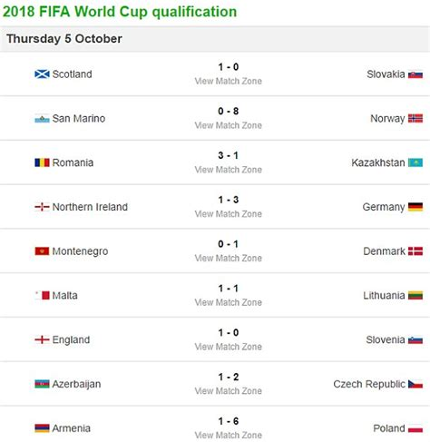 world cup result 1 0 slovenia result plus more world cup