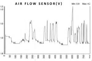 mass air flow sensor testing p0171 p0174 system lean mdh