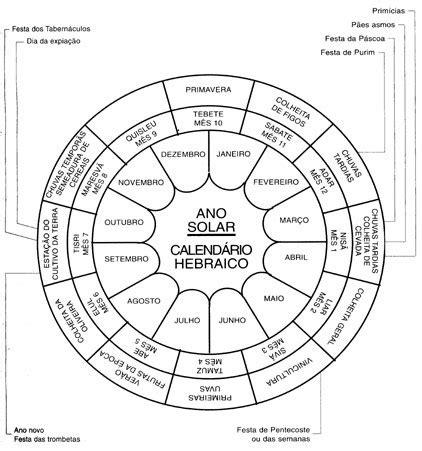 Año 0 Calendario Gregoriano Feira Hebraica O Calend 225 Judaico Grupo Sob A