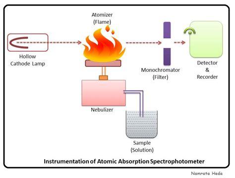 atomic absorption spectrophotometer diagram atomic emission spectroscopy diagram electron shell