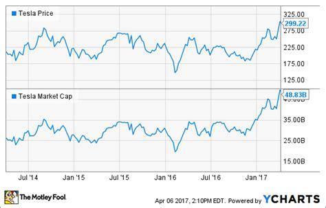 Tesla Stock Exchange General Motors Vs Tesla Stock Why Gm Will Win The
