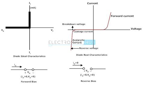 ideal schottky diode p n junction diode biasing characteristics and working