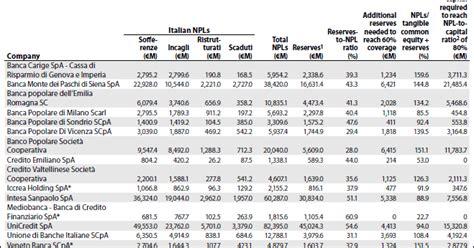 banco popolare soc cooperativa dibattito morsanese banche italiane potrebbero