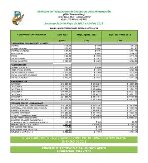 salario uom metalurgico 2016 dealtipsclub escala salarial stia 2016 2017 trabajadores de la