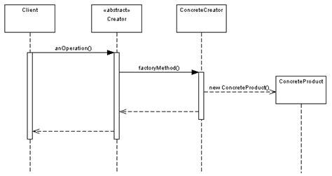 factory pattern in java dzone factory method pattern tutorial with java exles dzone