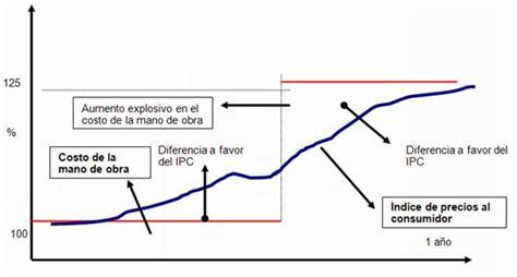 cual es el ipc en 2016 cual es el incremento ipc incremento del ipc incremento