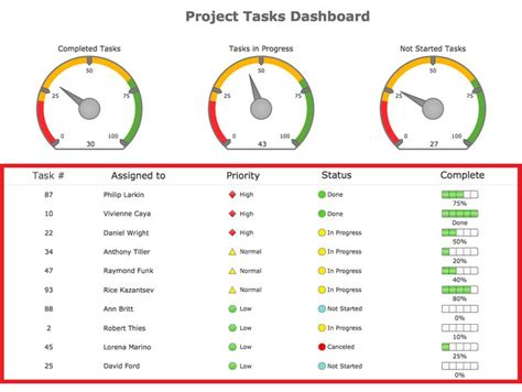 dashboard report template 25 unique project dashboard ideas on