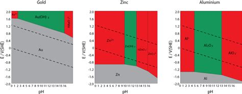 exercice diagramme potentiel ph aluminium doitpoms tlp library the nernst equation and pourbaix