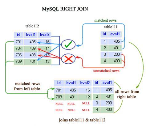 mysql right join w3resource