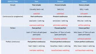 verb tenses made easy an introduction eu