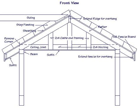 a frame roof design joining perpendicular gable roof gable roof design