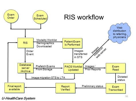 pacs workflow what is pacs p picture images reports ppt