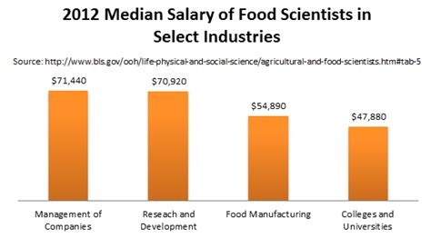Mba Degree Salary Atlanta by Masters In Nutrition And Food Science Programs Schools