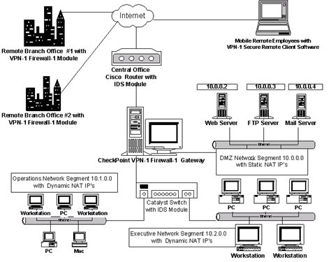 emejing home network design best practices photos