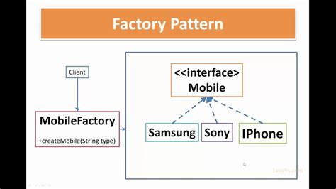 factory design pattern in java youtube factory pattern in java factory design pattern exle