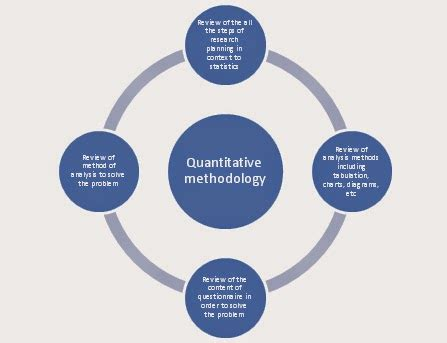 Research Methodology For Dissertation by Quantitative Methodology For Dissertation