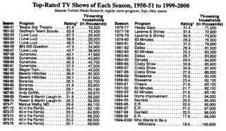 best tv program tv program stats