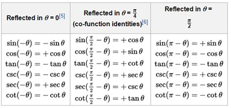 Domain Range Of Trigonometric Functions