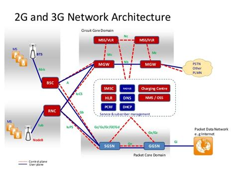 3g interfaces diagram introduction to mobile network
