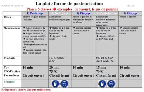 plan de nettoyage et d駸infection cuisine plan de nettoyage et de d 233 sinfection sanotint light