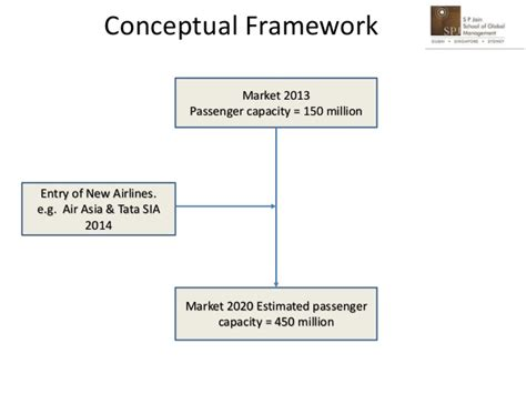 research on indian aviation industry