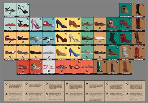 Periodic Table Project Ideas by The Periodic Table Of Shoes Periodic Tables