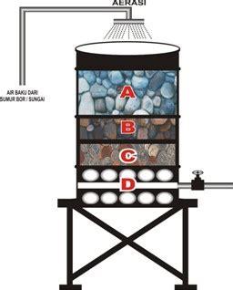 Kaporit Saringan Air Penjernih Penyaring Air bahan kir new jessitaputridhiary s