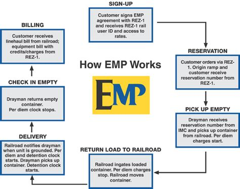 how a works up how emp works