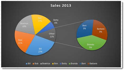 tutorial excel pie chart how to draw pie chart in excel 2013 creating pie of and