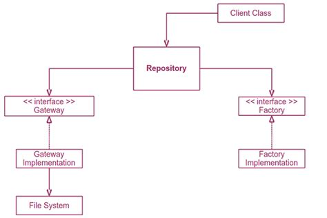design pattern repository java the repository design pattern