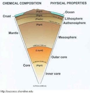 layout of earth s interior earth layers diagram 31 20changing 20earth 201 01 pics