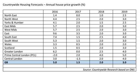house price predictions 2017 arman info