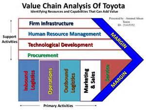 Toyota Business Strategy Analysis Toyota Motor Corporation
