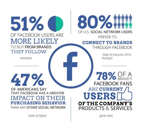 fb marketing facebook marketing secrets the power of search tmncorp