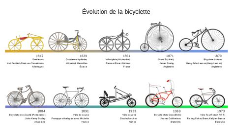 different type de chauffage 1879 fichier bicycle evolution fr svg wikip 233 dia