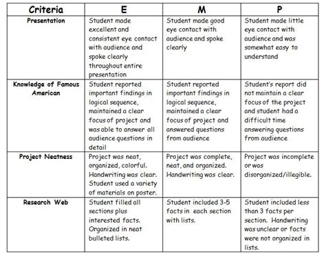 Rubric For Research Paper 2nd Grade by The World S Catalog Of Ideas