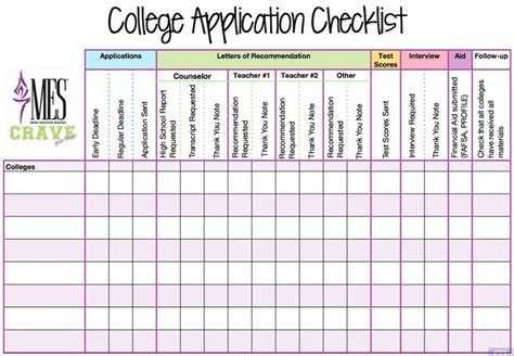 College Application Checklist Spreadsheet college application deadlines applying to college