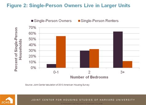 American Housing Survey by Housing Perspectives From The Harvard Joint Center For Housing Studies The Rise Of The Single