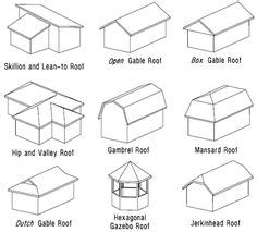 diagram of various types of roof trusses typically used in