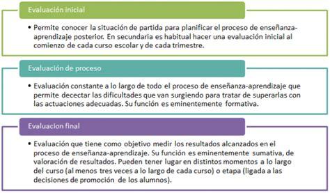 fases de las evaluaciones a docentes mec en ecuad la importancia de la evaluaci 243 n en educaci 243 n educada mente