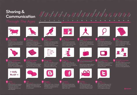 visual communication design history a history of communication through the ages infographic