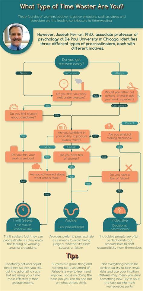procrastination flowchart use this flowchart to identify what type of procrastinator