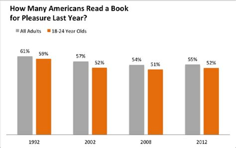 lift like a be more not less books the decline of the american book lover the atlantic