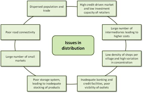 challenges of merce in india the last mile gateway to rural empowerment in india