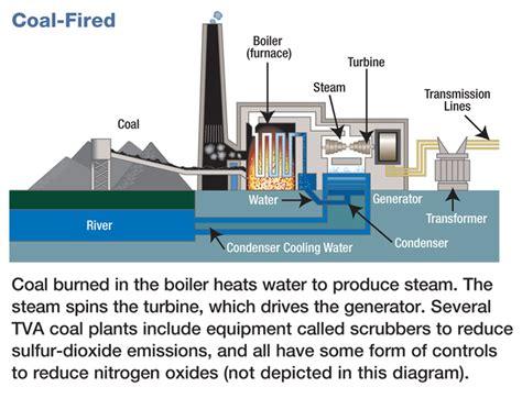 coal fired power station diagram coal power plant diagram coal parts of a power station