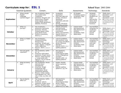 kindergarten curriculum map template curriculum map for esl esl ell esol eld tesol