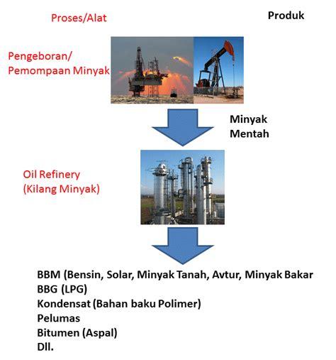 Minyak Avtur how it s manufactured proses pembuatan bbm bensin